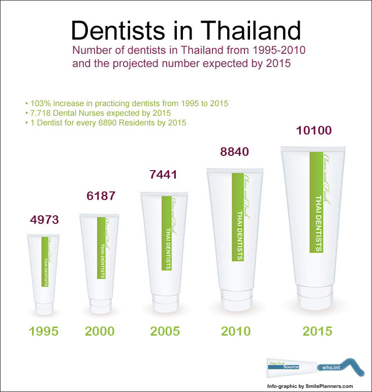 The number of practicing dentists in Thailand from 1995 to 2010 and the number of Thai dentists projected for 2015 (Info-graphic)